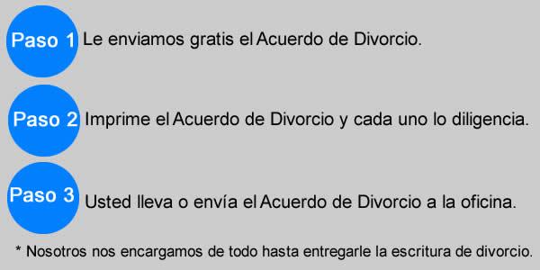 divorcio sin hijos pasos del tramite legal
